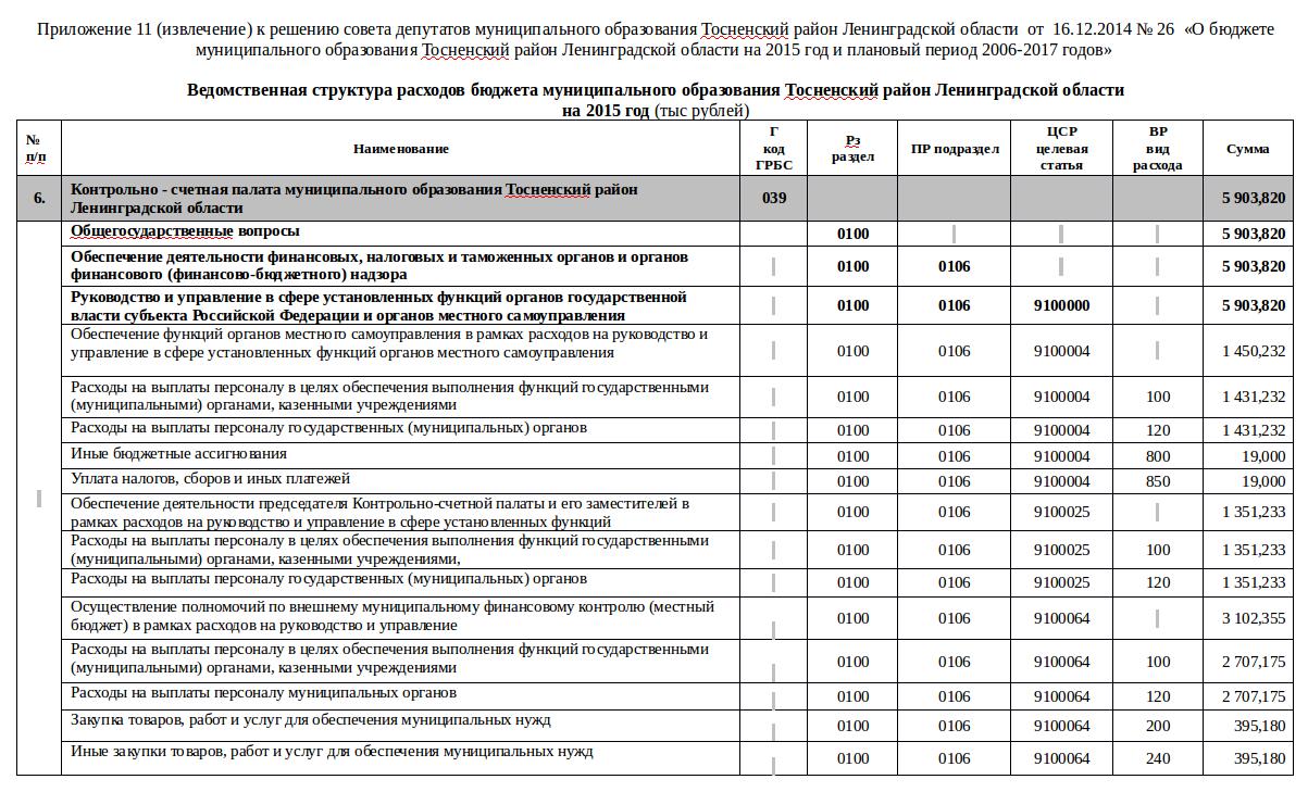 Сведения об использовании КСП выделяемых бюджетных средств на   области от 14 05 2014 № 263 Об утверждении отчета об исполнении бюджета муниципального образования Тосненский район Ленинградской области за 2013 год